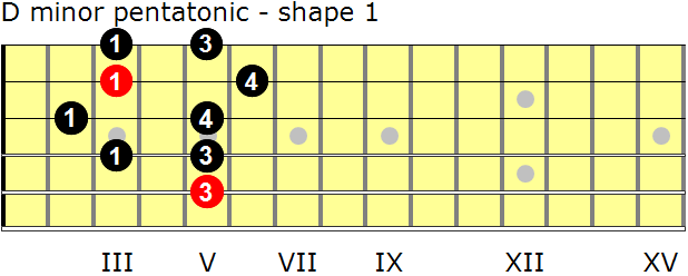 D minor pentatonic guitar scale - shape 1