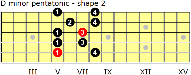 D minor pentatonic guitar scale - shape 2