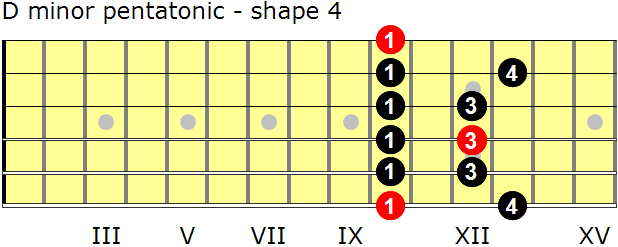 D minor pentatonic guitar scale - shape 4