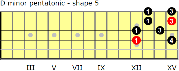 D minor pentatonic guitar scale - shape 5