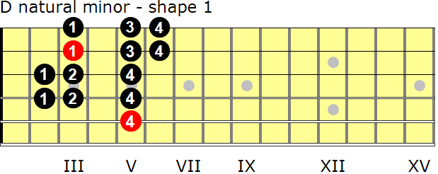 D natural minor guitar scale - shape 1