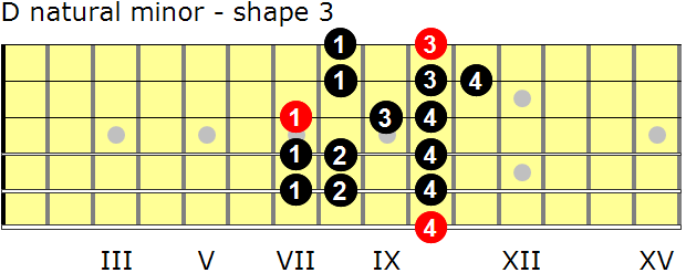 D natural minor guitar scale - shape 3