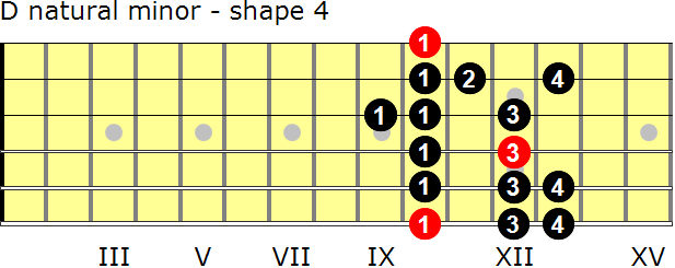 D natural minor guitar scale - shape 4