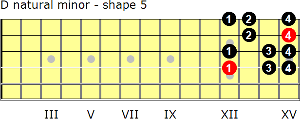 D natural minor guitar scale - shape 5