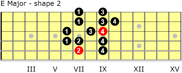 E Major guitar scale - shape 2