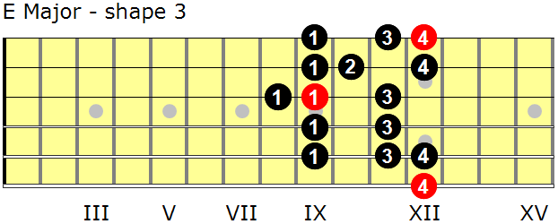 E Major guitar scale - shape 3