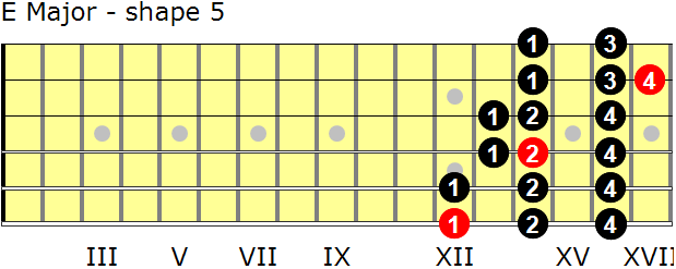 E Major guitar scale - shape 5