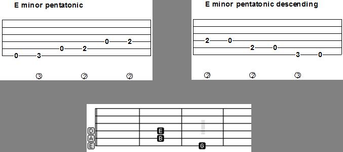 Guitar guitar tabs a minor : Pentatonic scale guitar lesson: Tab + video -