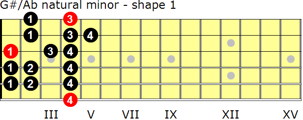 G-sharp/A-flat natural minor guitar scale - shape 1