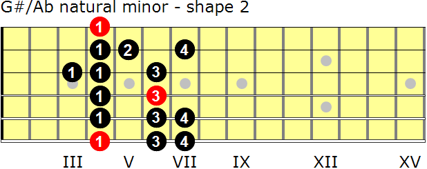 G-sharp/A-flat natural minor guitar scale - shape 2