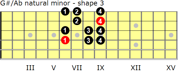 G-sharp/A-flat natural minor guitar scale - shape 3