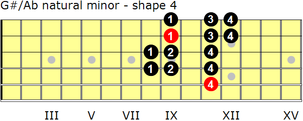 G-sharp/A-flat natural minor guitar scale - shape 4