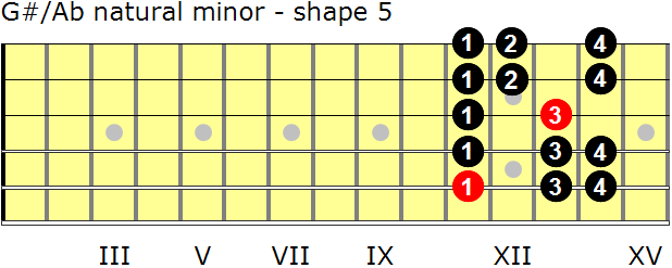 G-sharp/A-flat natural minor guitar scale - shape 5