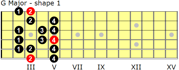 G Major guitar scale - shape 1