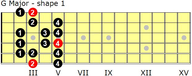 G Major scales for guitar - GuitarNick.com