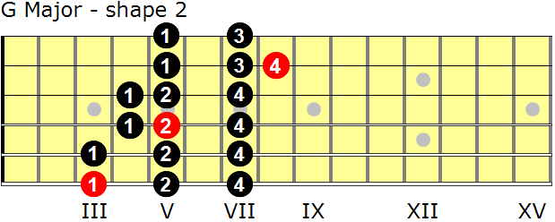 G Major guitar scale - shape 2