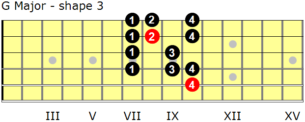 G Major guitar scale - shape 3