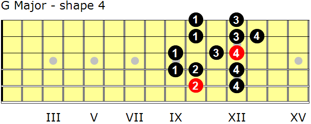 G Major guitar scale - shape 4