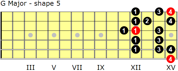 G Major guitar scale - shape 5