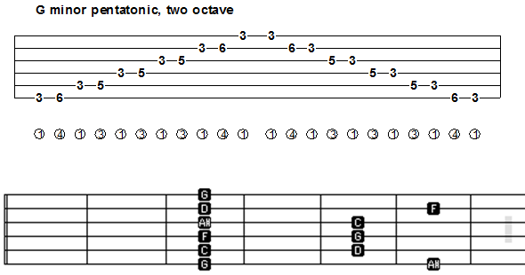 Guitar guitar tabs a minor : Pentatonic scale guitar lesson: Tab + video -