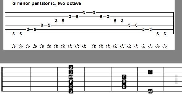 Guitar guitar tablature scales : Egyptian Guitar Scales Related Keywords - Egyptian Guitar Scales ...