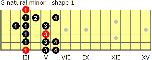 G natural minor guitar scale - shape 1