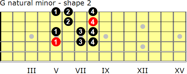 G natural minor guitar scale - shape 2