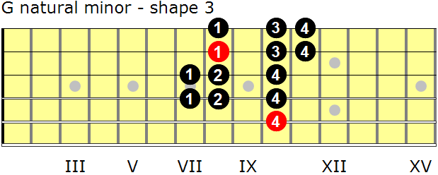 G natural minor guitar scale - shape 3