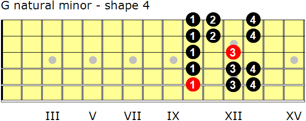 G natural minor guitar scale - shape 4