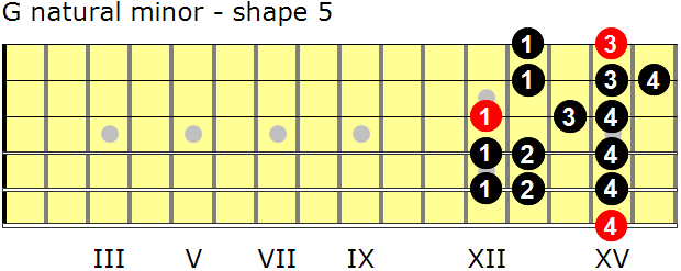 G natural minor guitar scale - shape 5